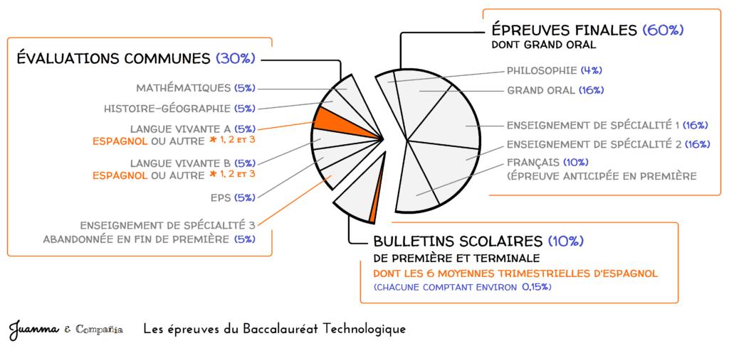BAC T 2020 - ordi